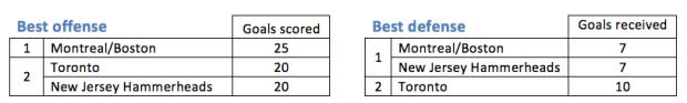 12thNA-UWRT_Brantford_Best offense and best defense