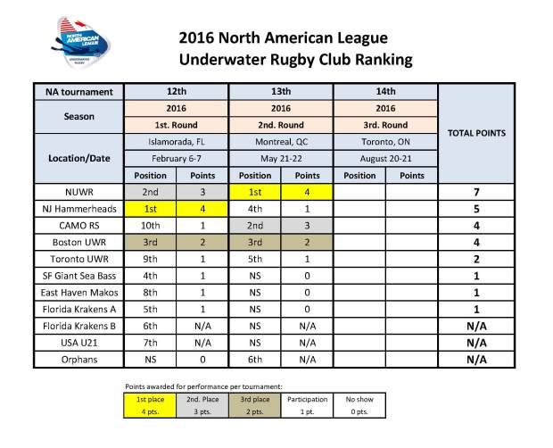 Ranking NAL 2016-2