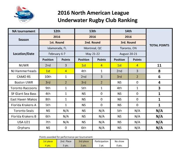 Ranking NAL 2016-3